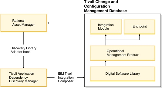 Using rational asset manager as a definitive library for tivoli relationship diagram for rational asset manager and tivoli change and configuration management database ccuart Image collections