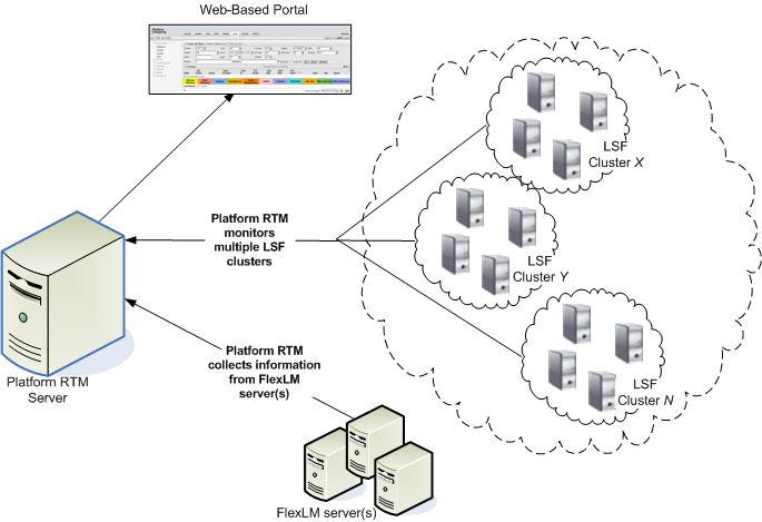 About Platform RTM