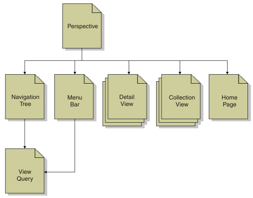 Overview configuring the web ui the hierarchy between the types of definition file ccuart Image collections