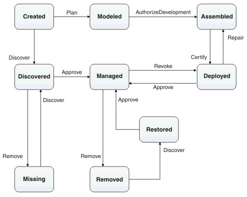 default lifecycle state transition diagramdefault lifecycle diagram