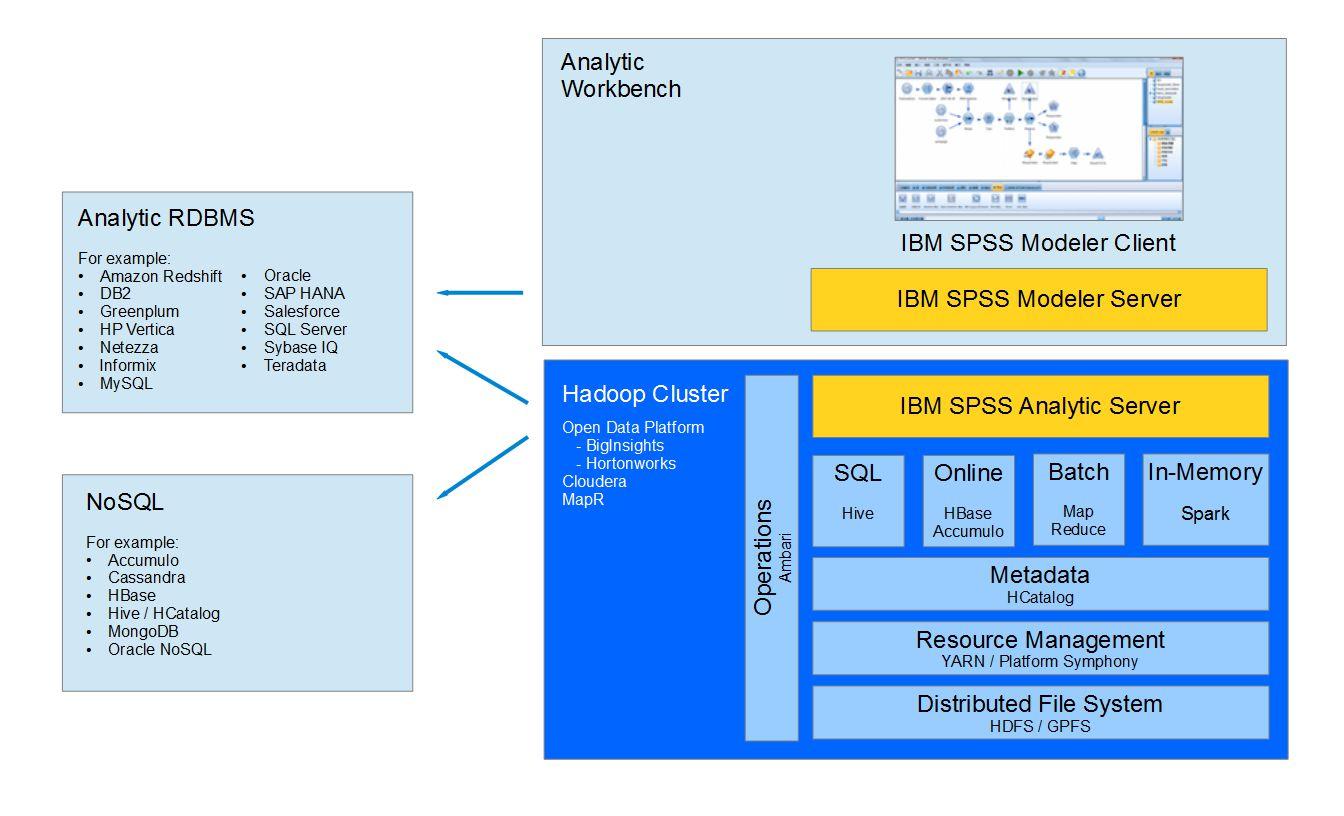Architecture Analytic Server - Netezza architecture