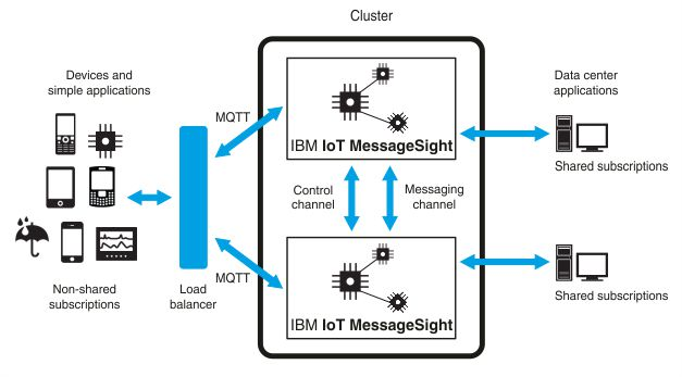 Clustering in IBM IoT MessageSight