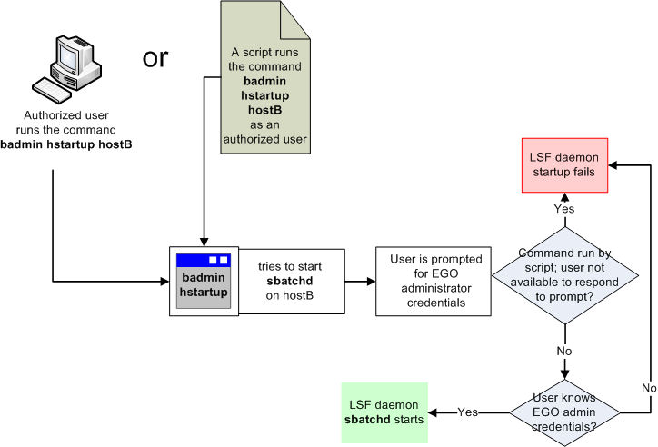 What is LSF daemon startup control?