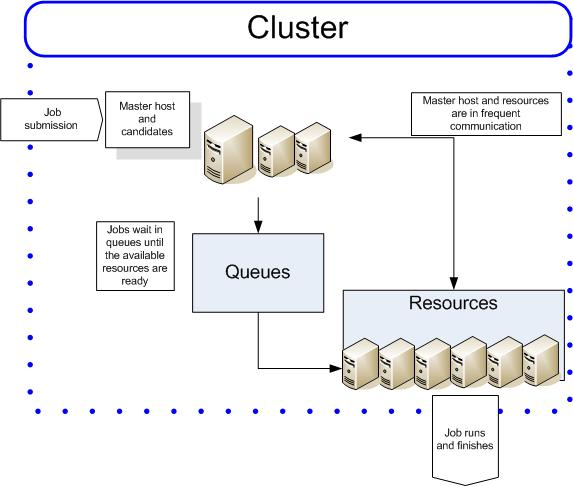 A typical LSF Cluster