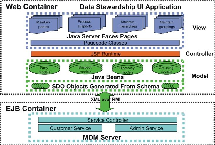 Architecture Design Java understanding data stewardship architecture