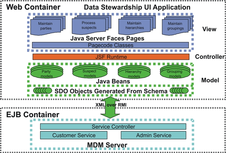 Understanding data stewardship architecture data stewardship web application architecture diagram ccuart Images