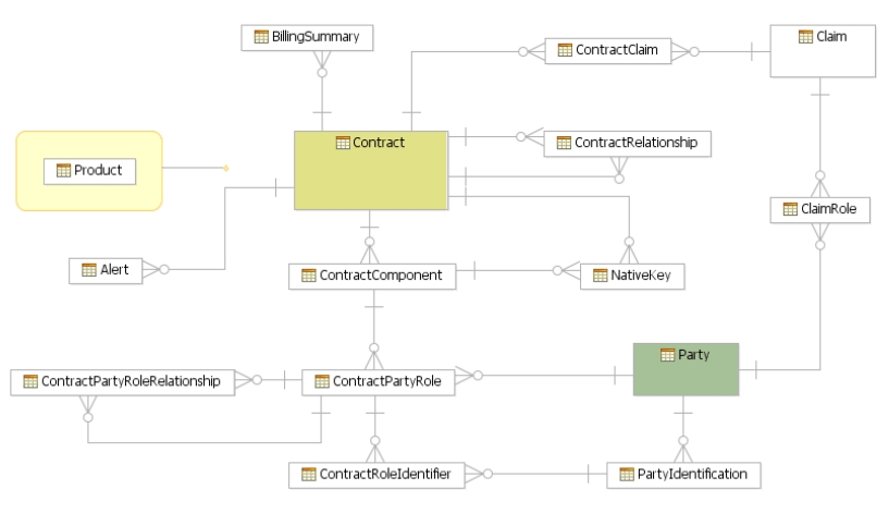 party domain model Enhanced Entity Relationship Diagram a diagram illustrating a standard connection between party and contract