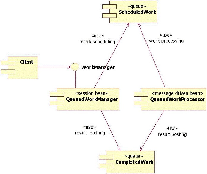 Understanding cei models the class diagram shows the interaction of the client work manager work processor ccuart Choice Image