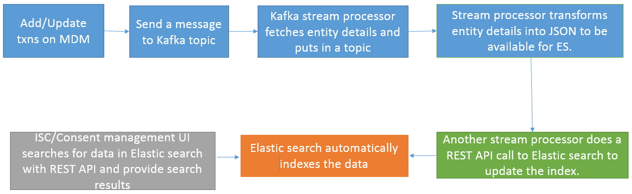 Full text search index synchronization