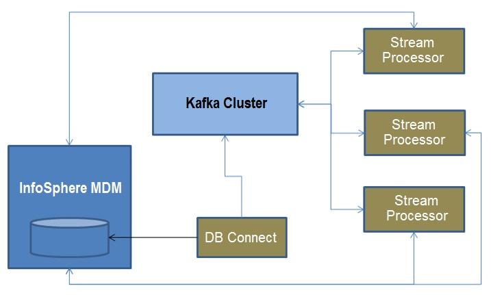 Typical Kafka deployment topology