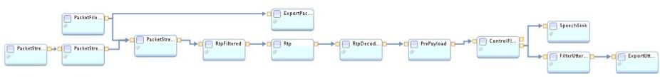 PCAP format processing