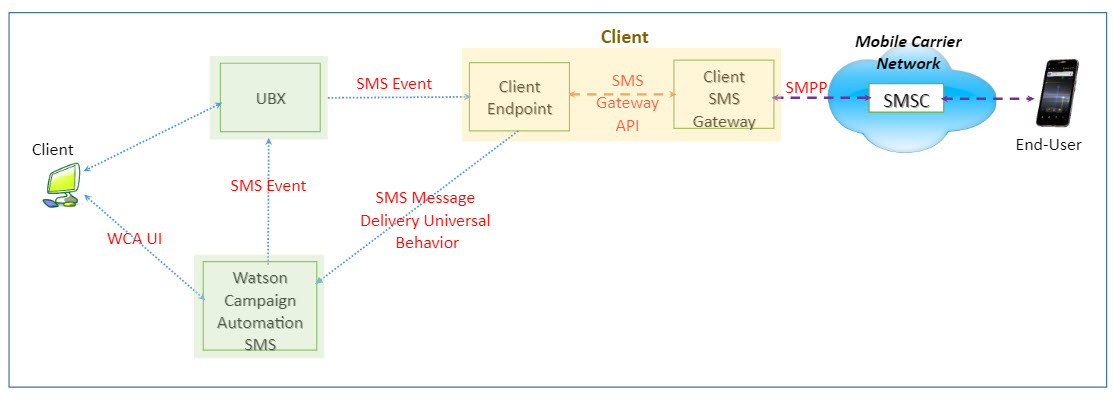 Using Acoustic Campaign to send SMS messages employing the