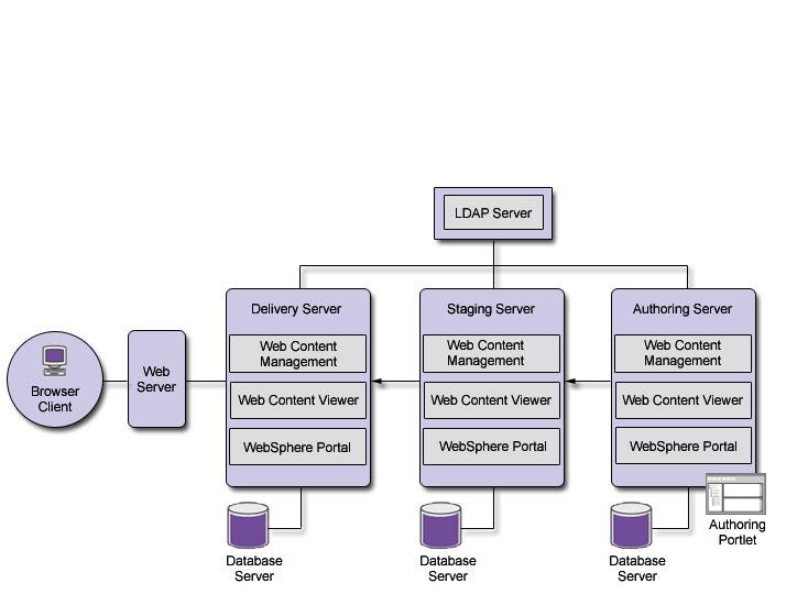 Lotus notes tutorial: creating an ibm lotus web content management.