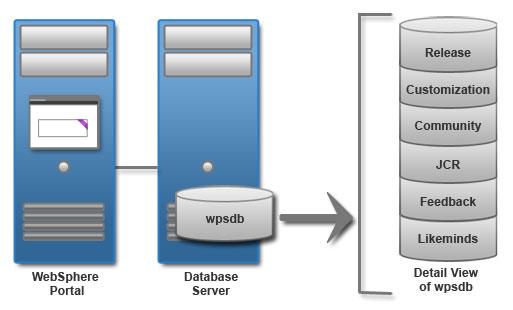Database topologies