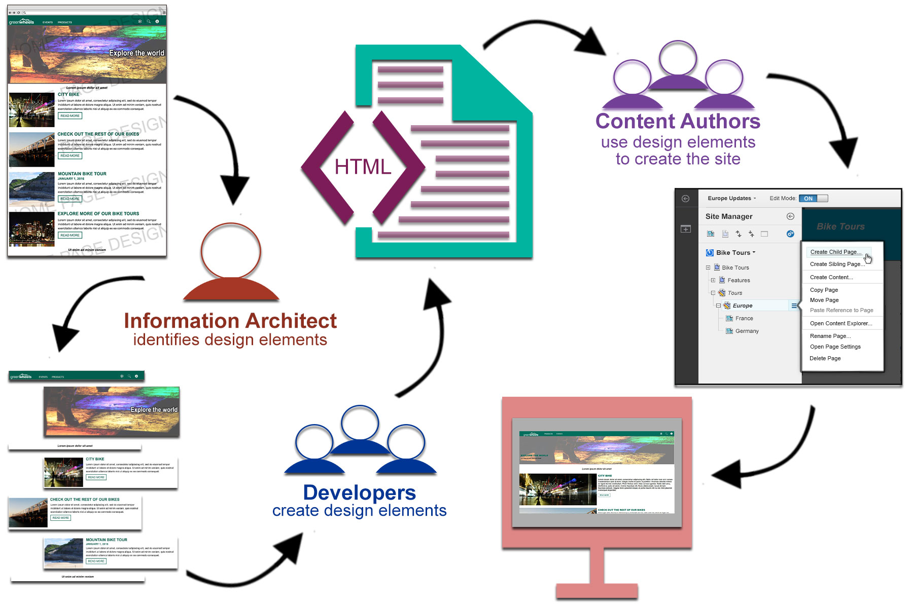 Roadmap: Setting up the site for the content author on online email, online faq, online documentation,