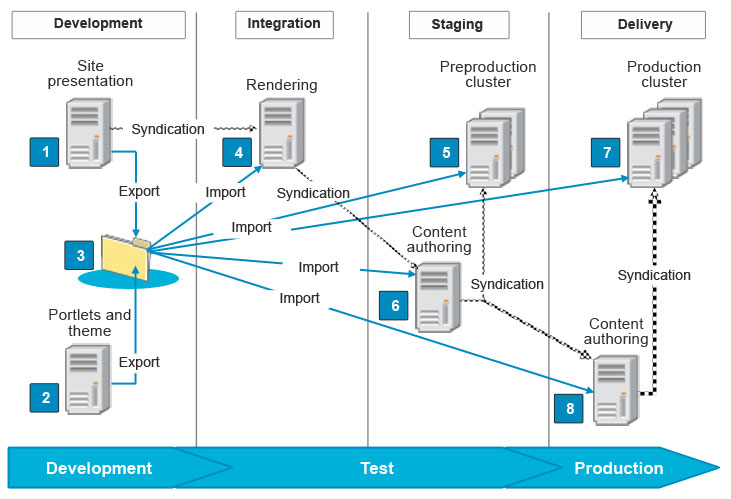 Staging to production process