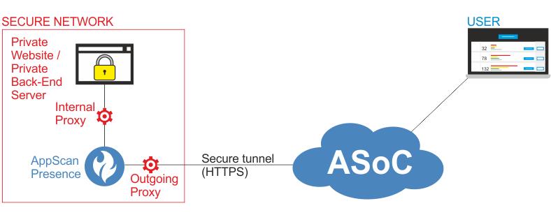 Configuring Private Site Server proxy