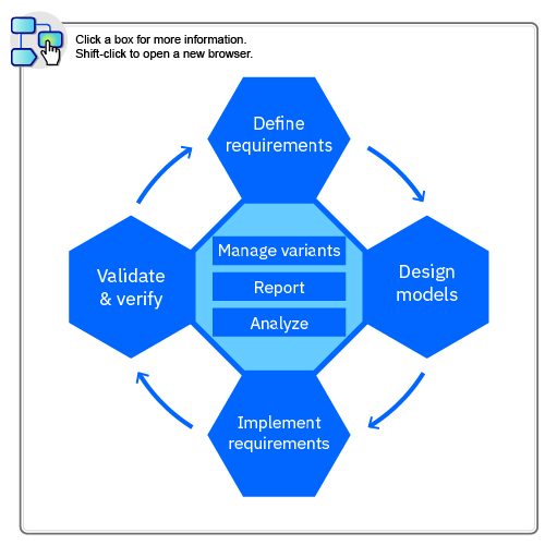 This image shows the functions in the development lifecycle supported by the solutions.