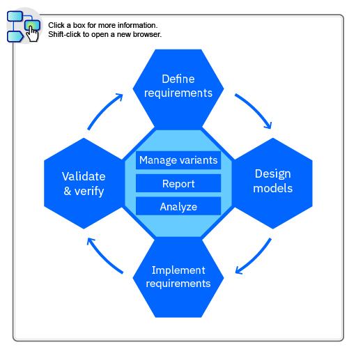 Engineering Workflow Management (EWM) overview