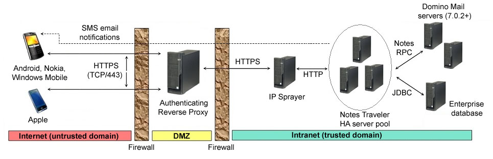 Using a reverse proxy, IP sprayer or load balancer - Traveler