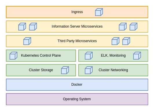 Architecture of IBM Information Server Enterprise Search
