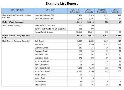 list report styles