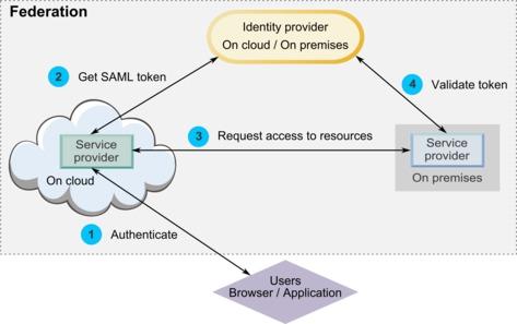 SAML 2.0 based federated authentication