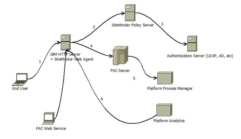 Integration with CA SiteMinder