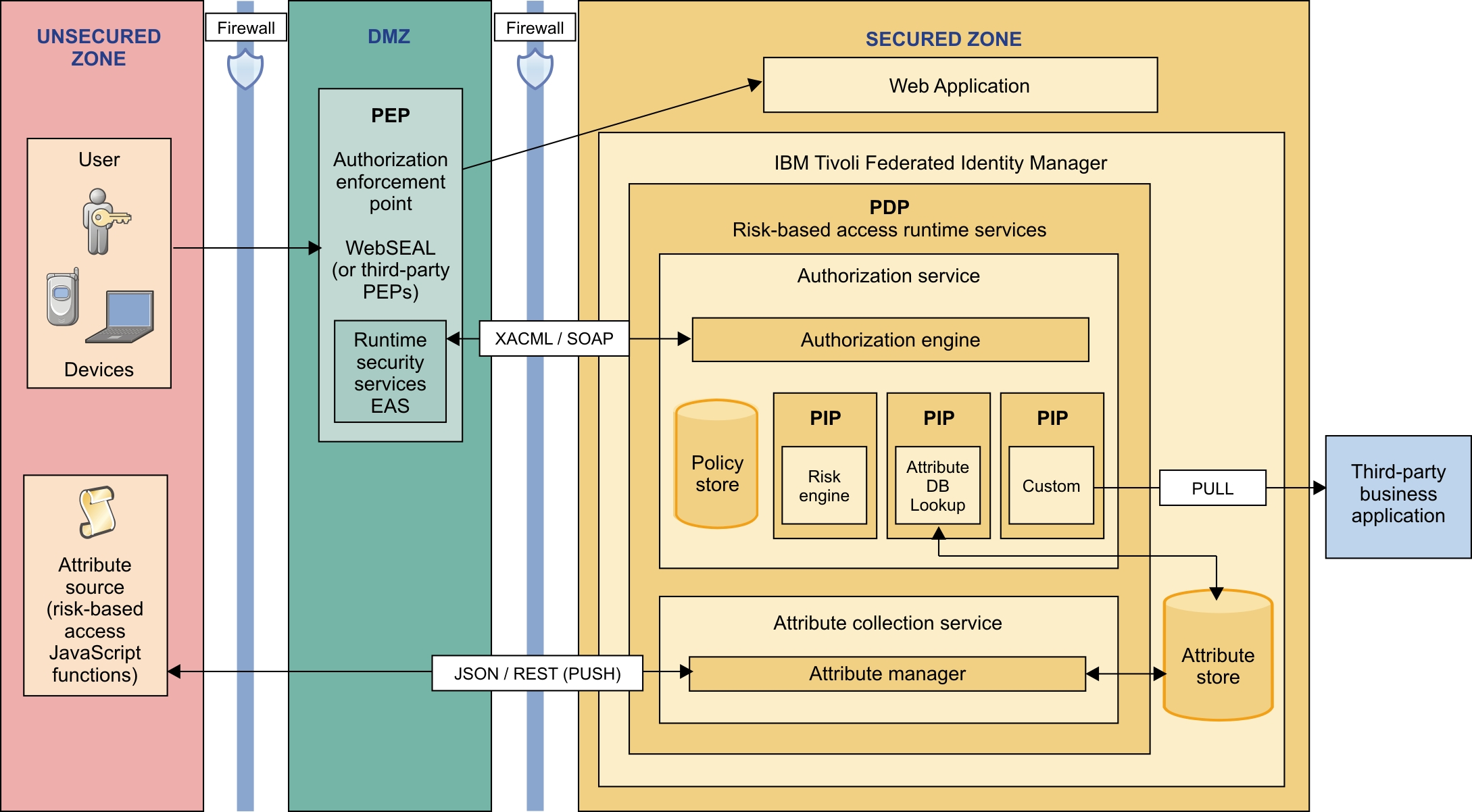 Risk Based Access Architecture