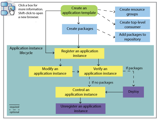 Interactive high-level diagram that illustrates the tasks that are associated with application container workload. Click a box for more information, or shift-click to open a new browser.