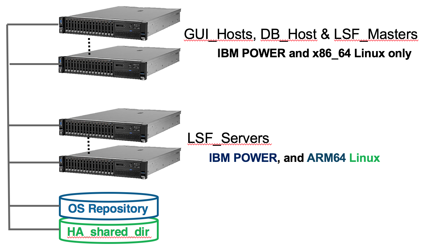 How do I add ARM 64-bit server hosts to my IBM Spectrum LSF Suite
