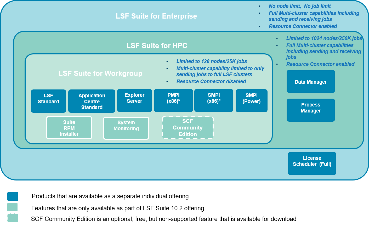 What is IBM Spectrum LSF Suite for HPC