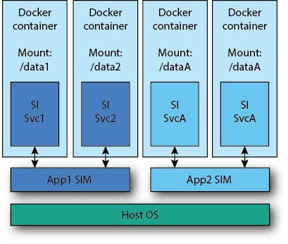 Docker overview and scope