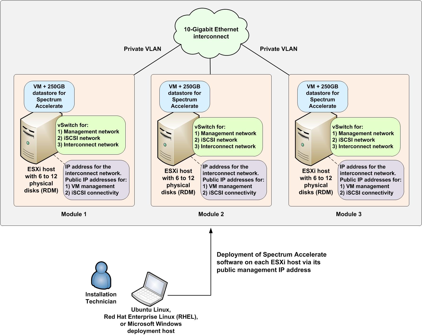 IBM Spectrum Accelerate – Version 11 5 4 – Verifying the
