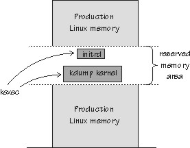 How kdump works on z Systems