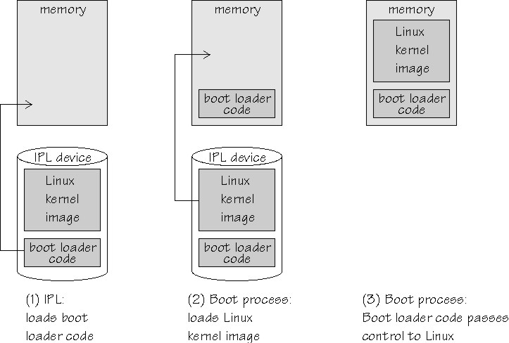 IPL and booting on IBM mainframes using Linux on z Systems