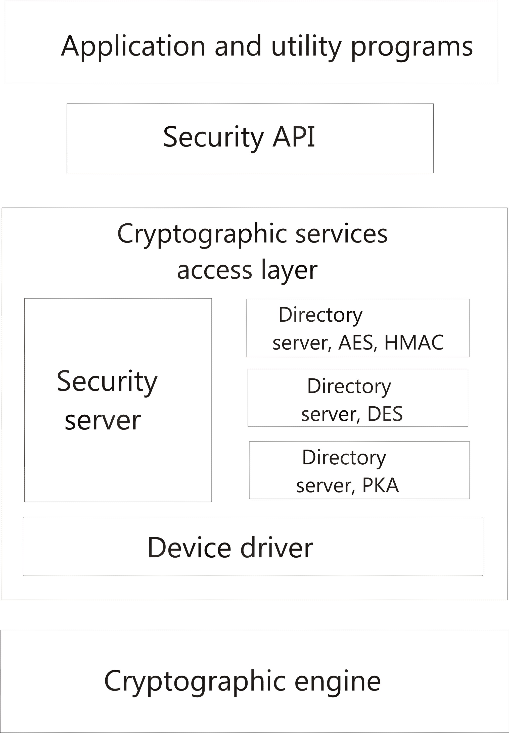 Common cryptographic architecture cca functional overview for diagram of cca security api access layer and cryptographic engine 1betcityfo Gallery
