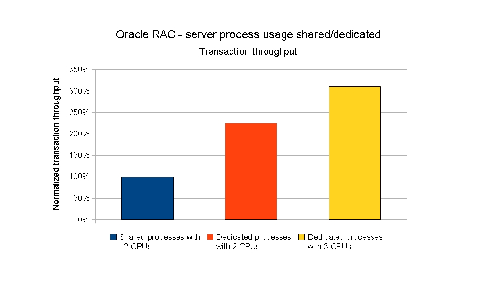 how to connect to shared server oracle