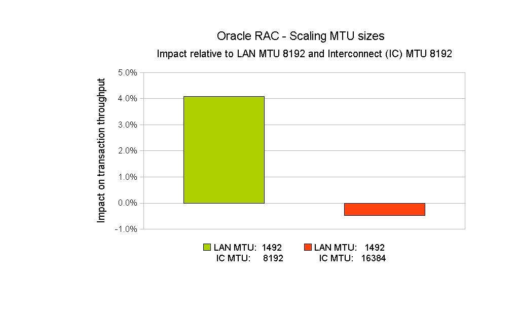 Network Setup - MTU size