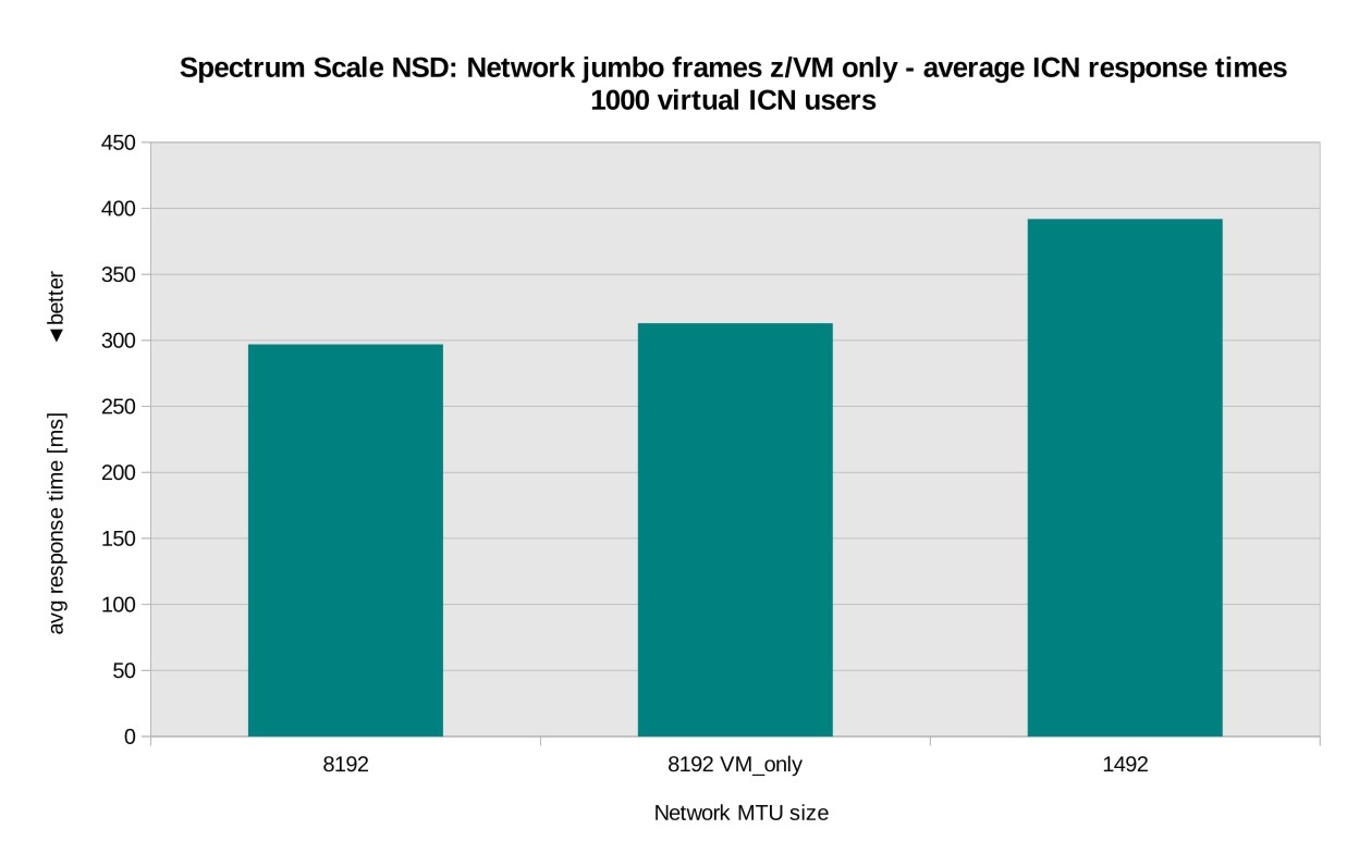 Results of network block I/O tuning