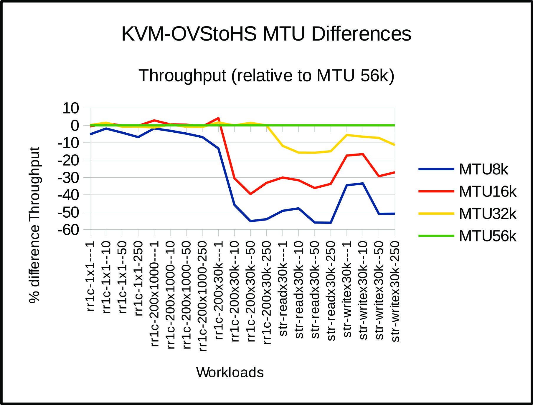 Other configuration considerations: Optimal MTU size