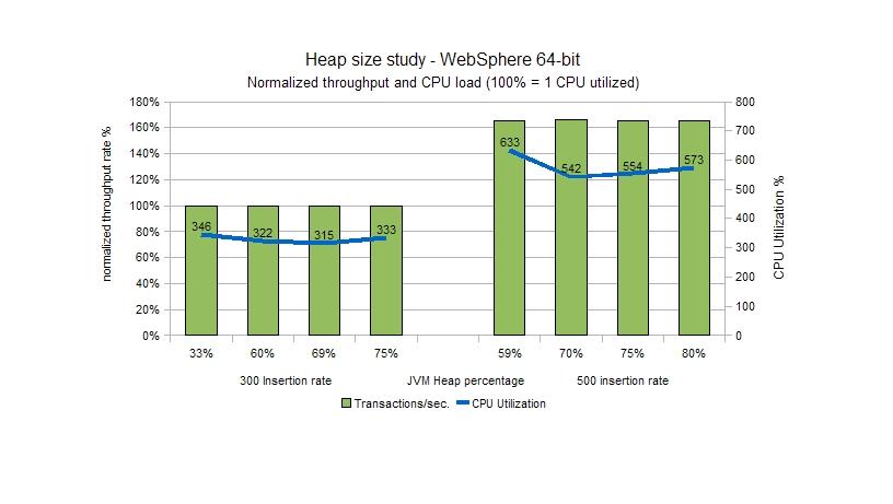 Heapsize for the 64-bit Java Virtual Machine
