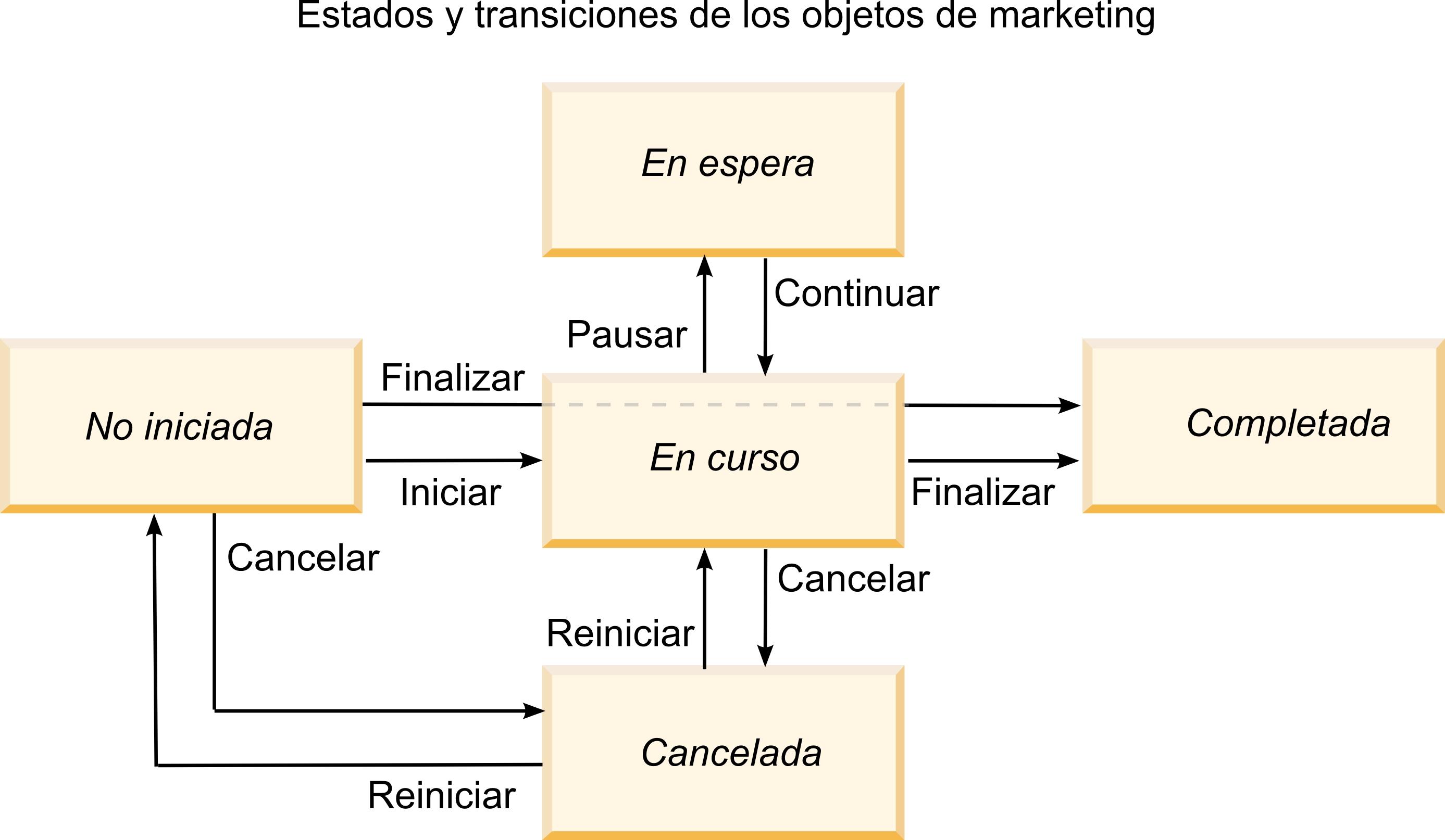 Estados de los procesos de negocio