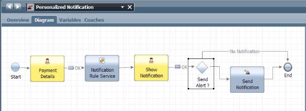 En desuso: Escenario: Creación de un servicio de decisiones en un ...