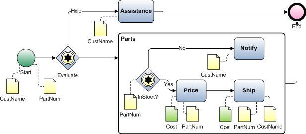Ejemplo de importacin de visio diagrama de bpmn con subproceso diagrama bpmn con objetos de datos ccuart Gallery