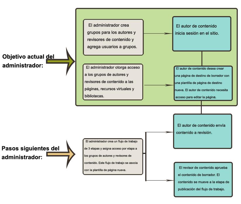 Hoja de ruta: Creación de autores de contenido, grupos y permisos de ...