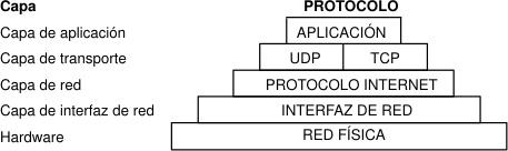 Resultado de imagen para TCP/IP
