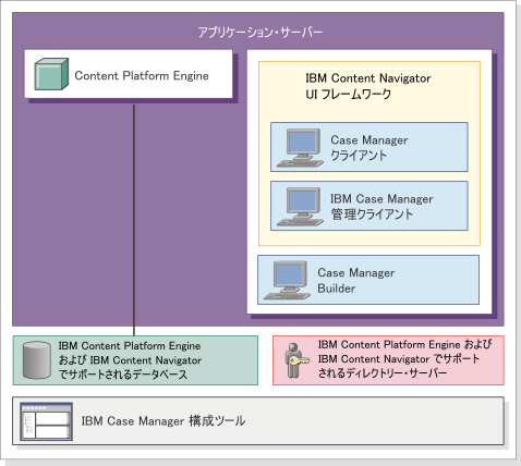 case manager 5 3 3 ibm case manager アーキテクチャー概要