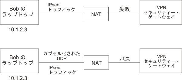 ネットワーク・アドレス変換