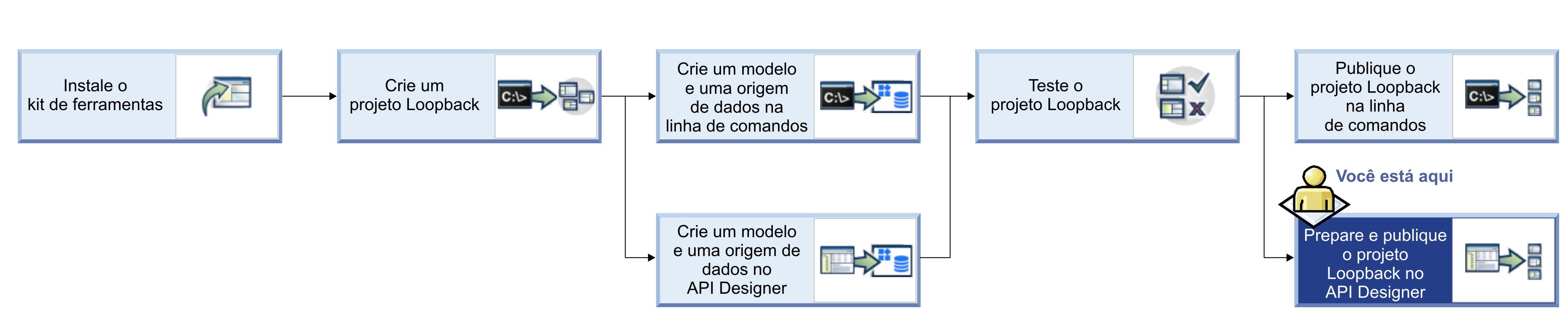 Tutorial preparao e publicao de um projeto a partir do api designer fluxograma do tutorial para trabalhar com projetos loopback ccuart Images